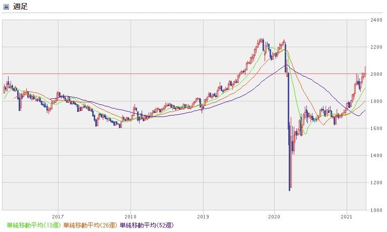 東証 リート 指数 チャート